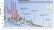 Illness Chart